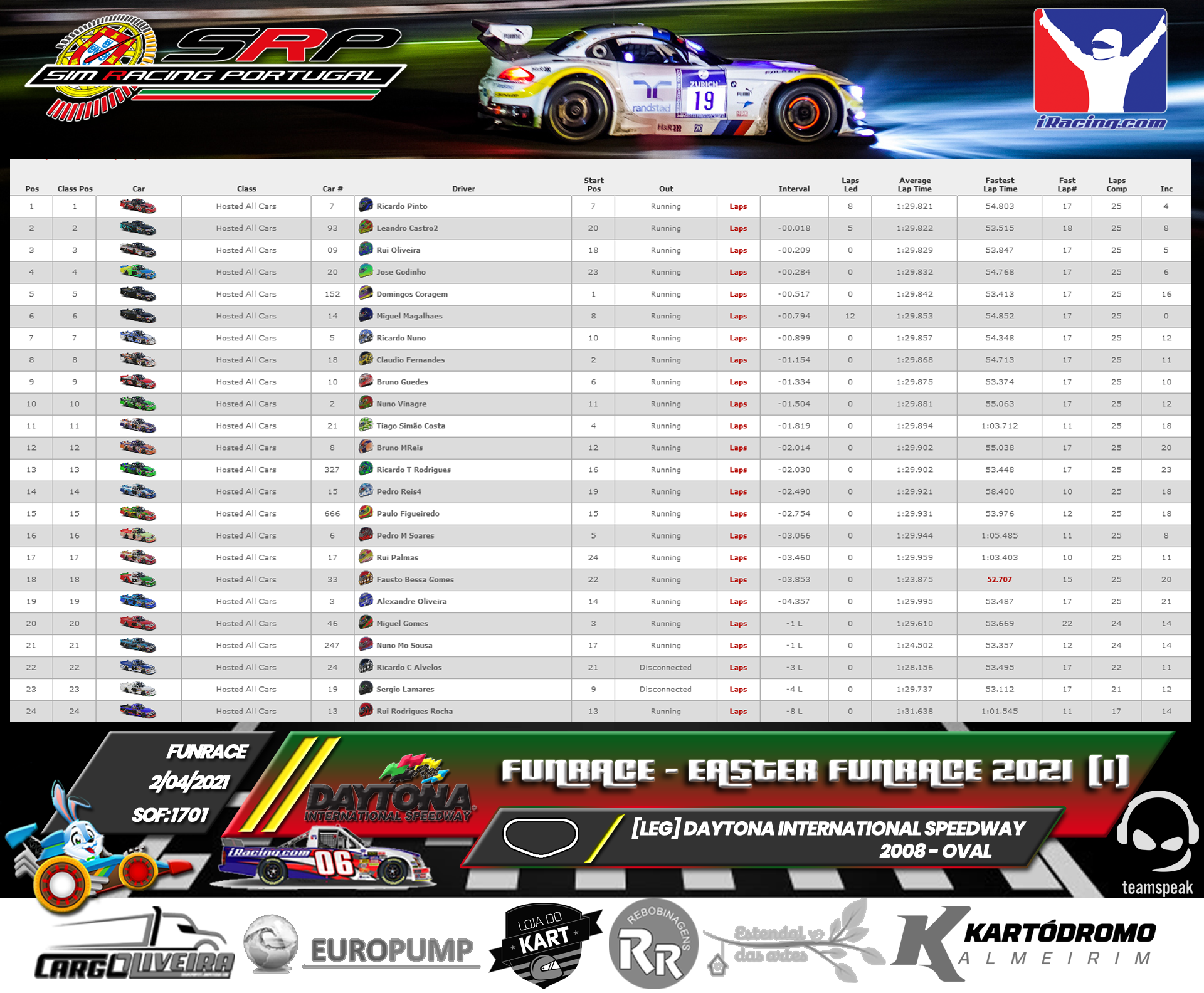 [Image: RaceResults2021-1.png]